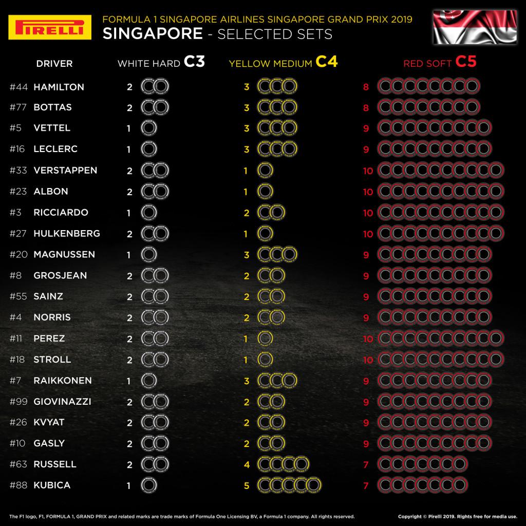 Így választottak gumikat Szingapúrra az F1-es csapatok