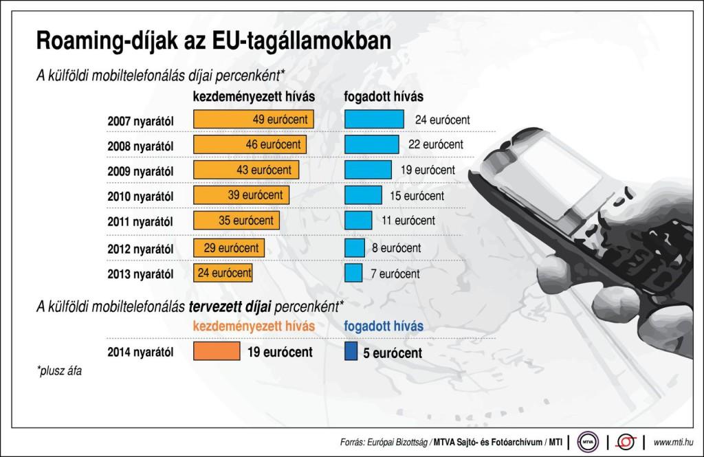 Roamingtarifák (Fotó: Európai Bizottság/MTVA Sajtó- és Fotóarchívum/MTI)