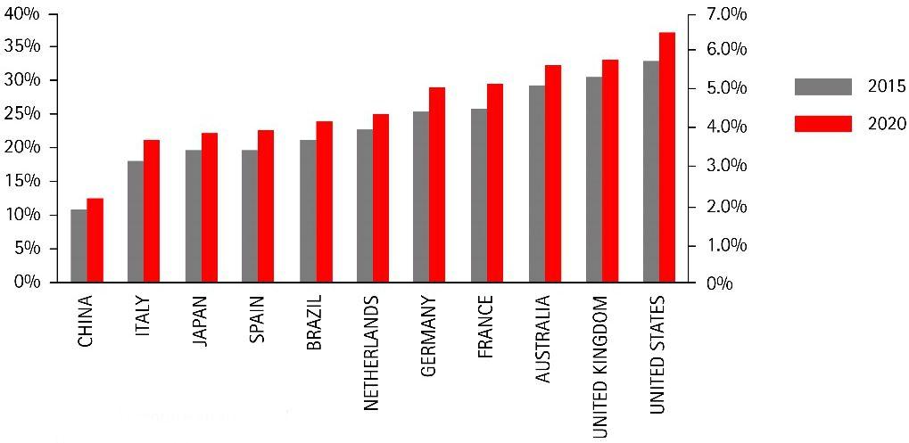 A digitális technológia része a GDP -ben 2015-2020 (Forrás: Accenture Strategy)
