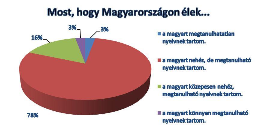Forrás: AFS Magyarország