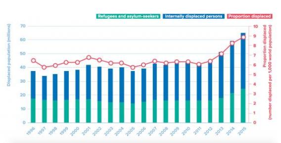 Migránsok és kitelepítettek száma 1996 és 2015 között