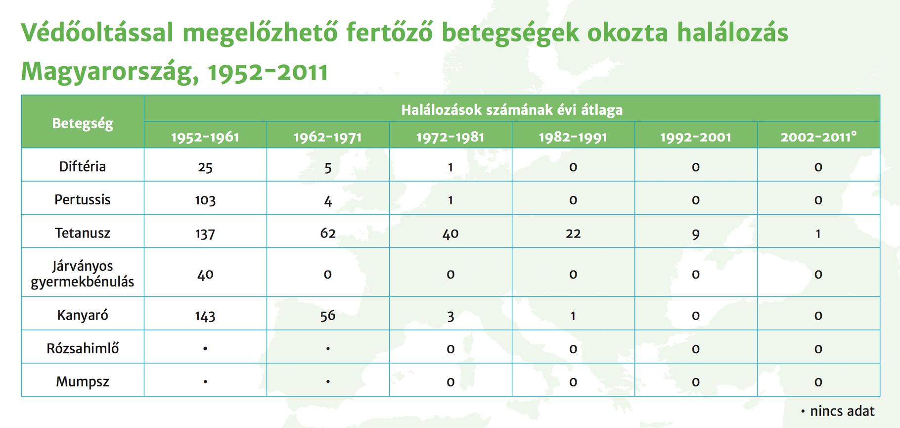 Az Országos Epidemiológiai Központ kimutatása arról, hány emberéletet köszönhetünk a védőoltásoknak (Ábra: OEK)