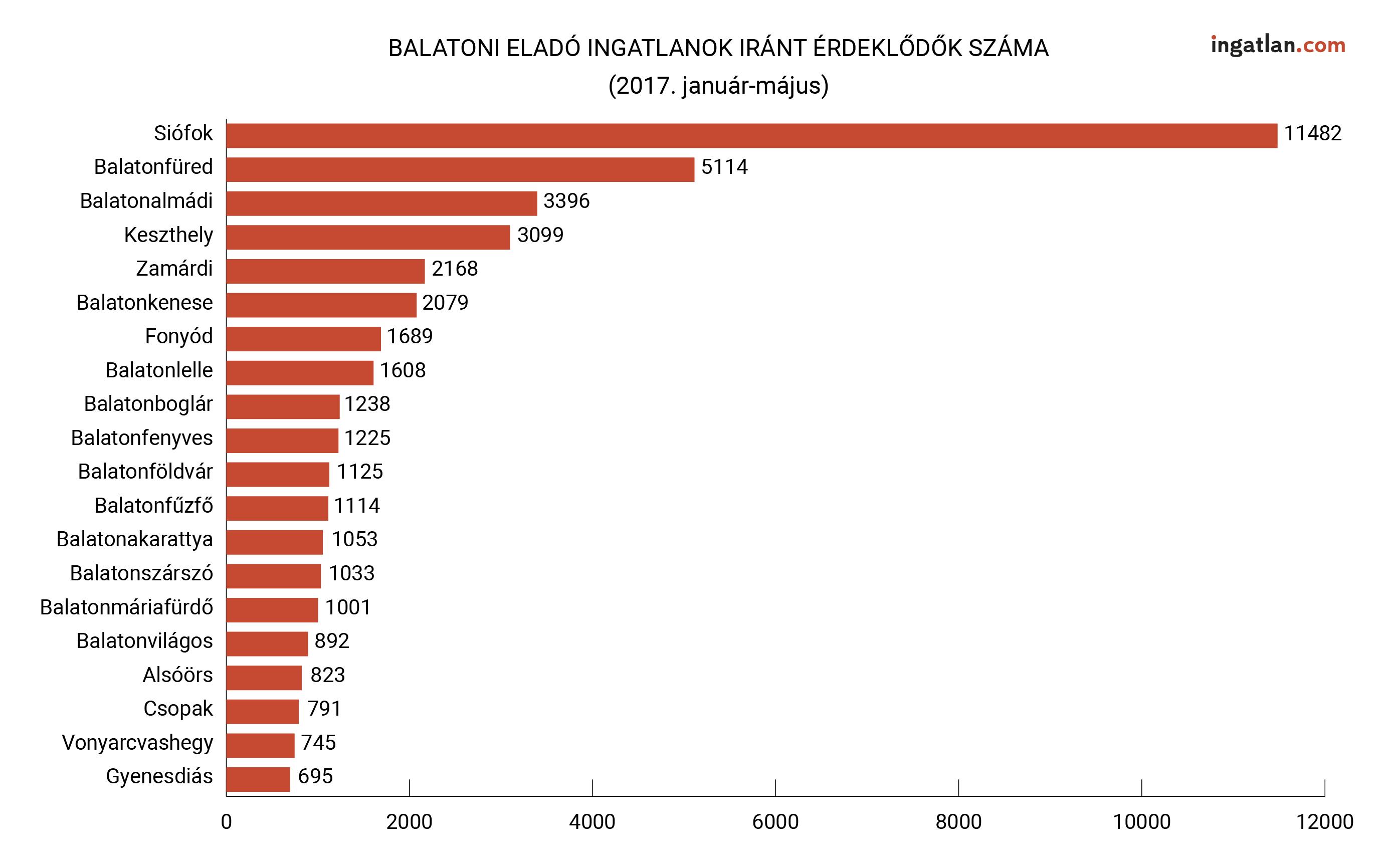 Balatoni sztártelepülések (Forrás: ingatlan.com)