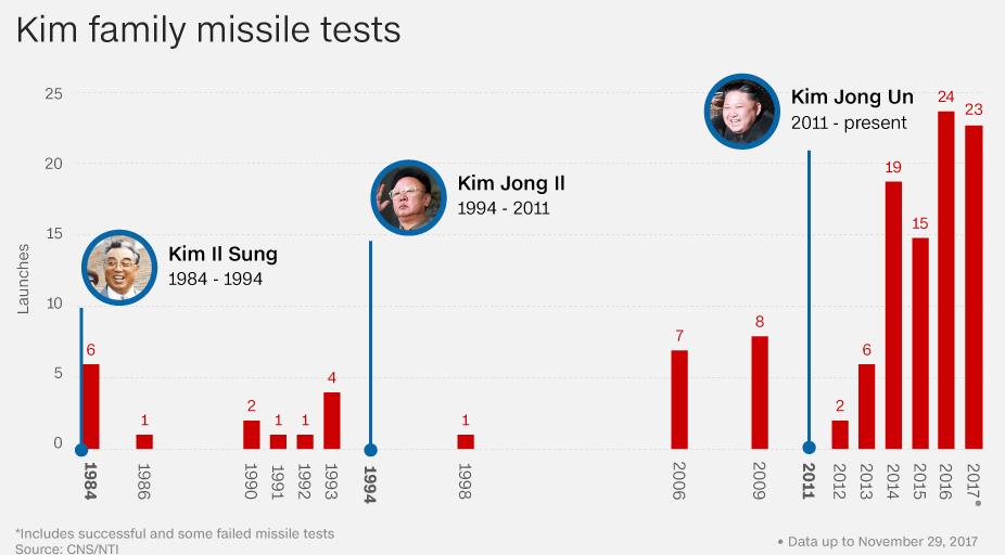 Forrás: CNN-összeállítás