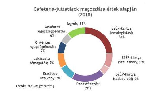 Cafeteria-juttatások - BDO