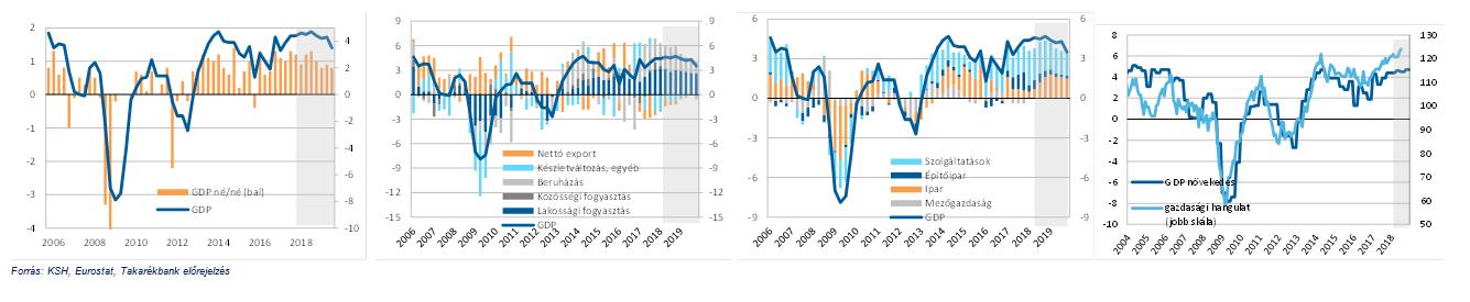GDP - 2018 - Takarékbank