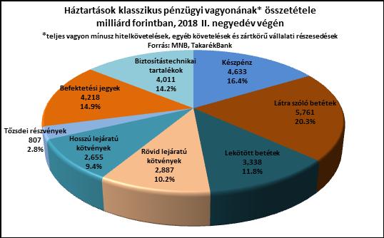 Háztartások pénzügyi vagyona - kördiagram - Takarékbank