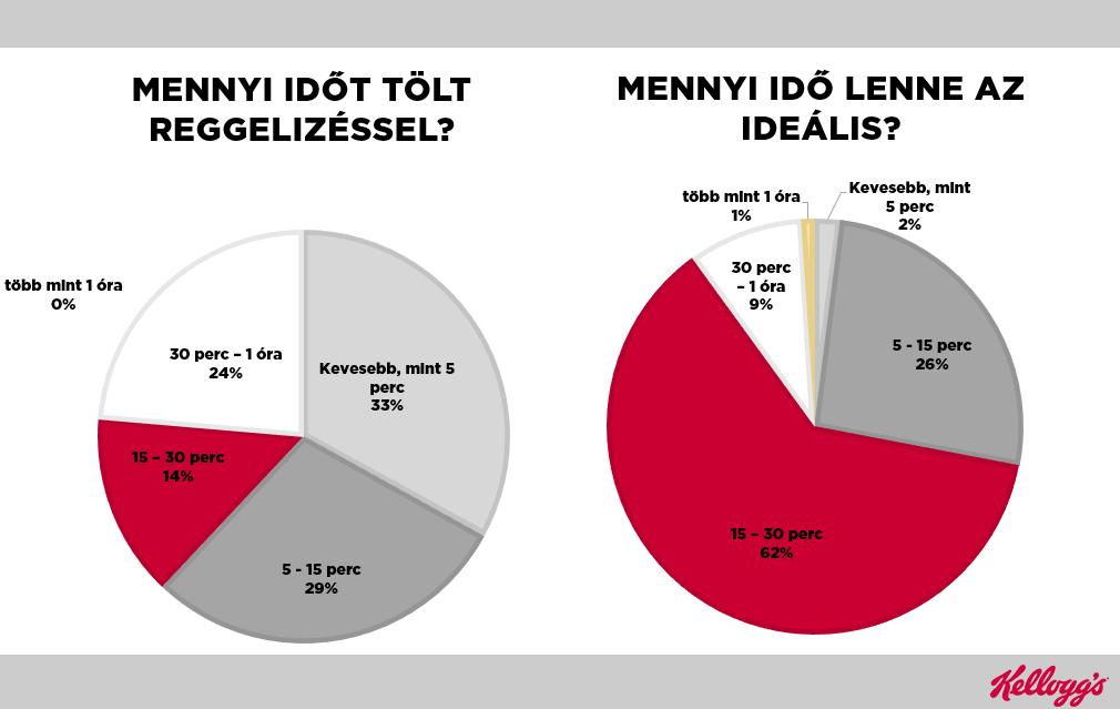 A Kellogg's kutatási eredményei (Kép: Kellogg's)