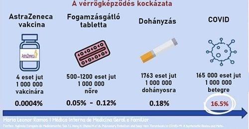 A koronavírus-fertőzés negyvenezerszer nagyobb eséllyel okoz vérrögöt, mintaz AstraZeneca oltás | hirado.hu